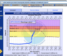 Flood Warning for the Mohawk River at Schenectady - 12Jan2014